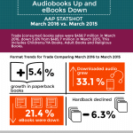 Major Publishers e-Book Revenue Declined 2.7% in Q1 2016