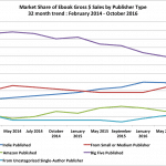 Indie Author eBook Sales Are in a State of Decline