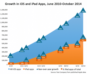 Stunted iPad Sales Not Due to Apple's App Store