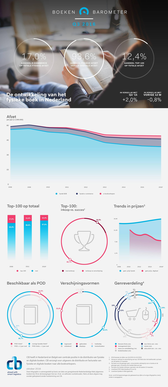 boekenbarometer-q3-2016-nl