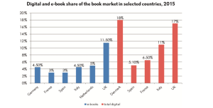 The State of the European eBook Market