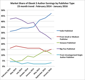 Publishers Should Lower The e-Book Price When The Paperback Is Released