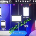 Blackberry Roadmap Leaked