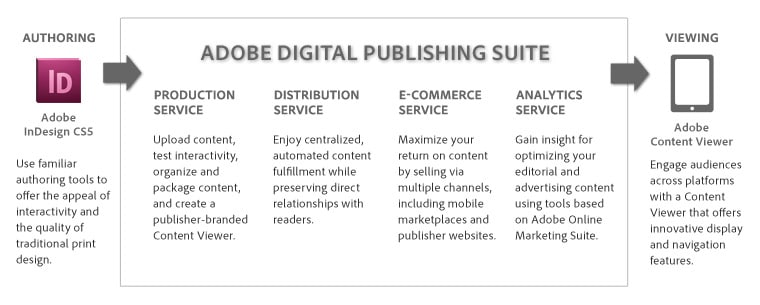 Adobe Unveils New Publishing Tools for iPad Mini and Kindle