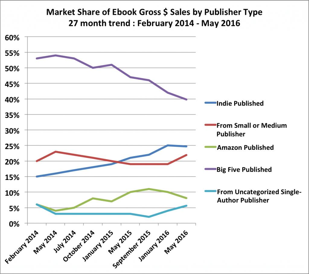 ebook-gross-sales-trend-201605