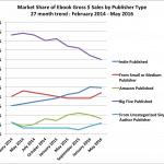 Big 5 Publishers e-book revenue starts to rebound