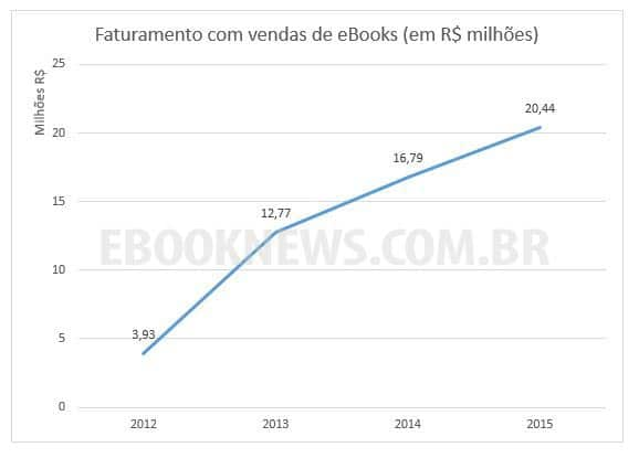 faturamento-com-vendas-de-ebooks-2012-a-2015-1
