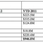 eBook Sales Have Surpassed Hardcovers in Q1 2012