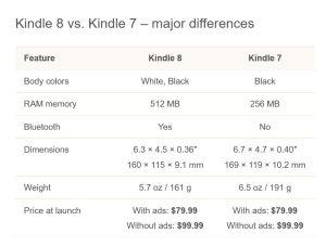 Amazon Kindle 2014 vs Kindle 2016