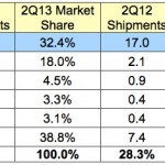 Apple Tablet Demand Decreases in Q2 2013