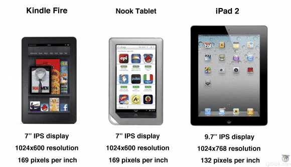 Kindle Vs Sony Reader: Apple IPad Beating Out Kindle Fire And Nook Tablet In