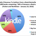 February 2016 Author Earnings Report is Now Available