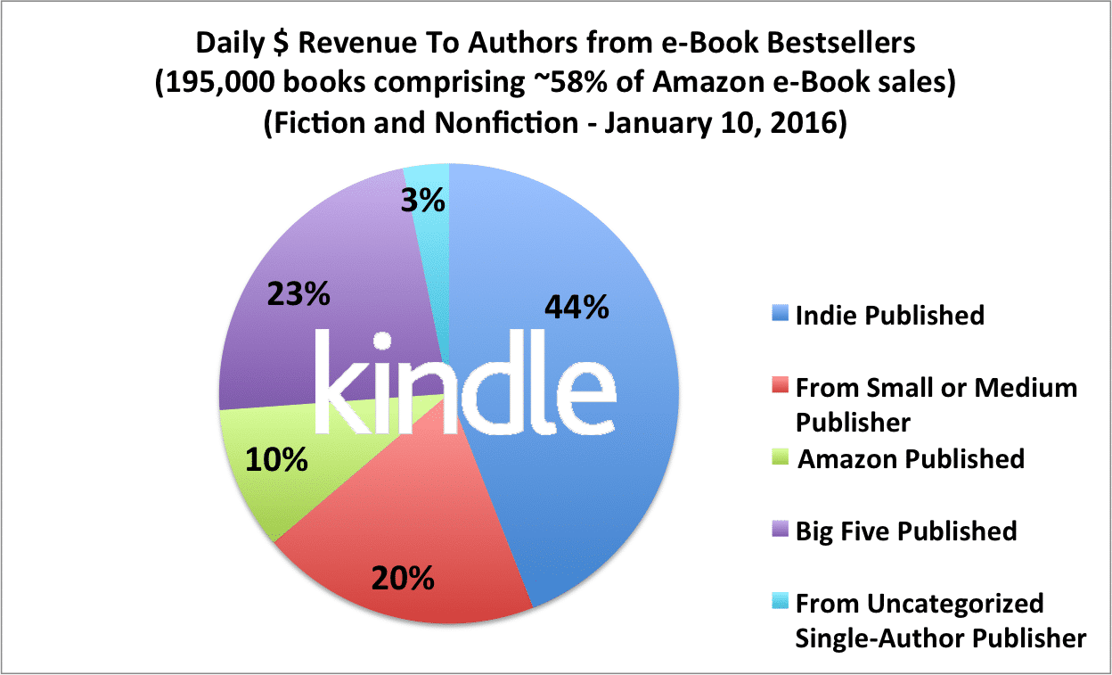 kindle-author-earnings-20160110