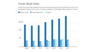 Digital Comics are not Cannibalizing Print