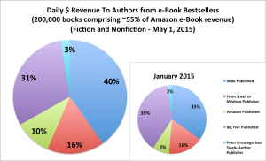 How Agency Pricing Has Affected the Bestseller Lists
