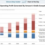 Analyst Reports Amazon Made $565 million via Kindle Sales in 2012