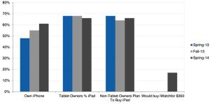 60% of Teens Own an iPad