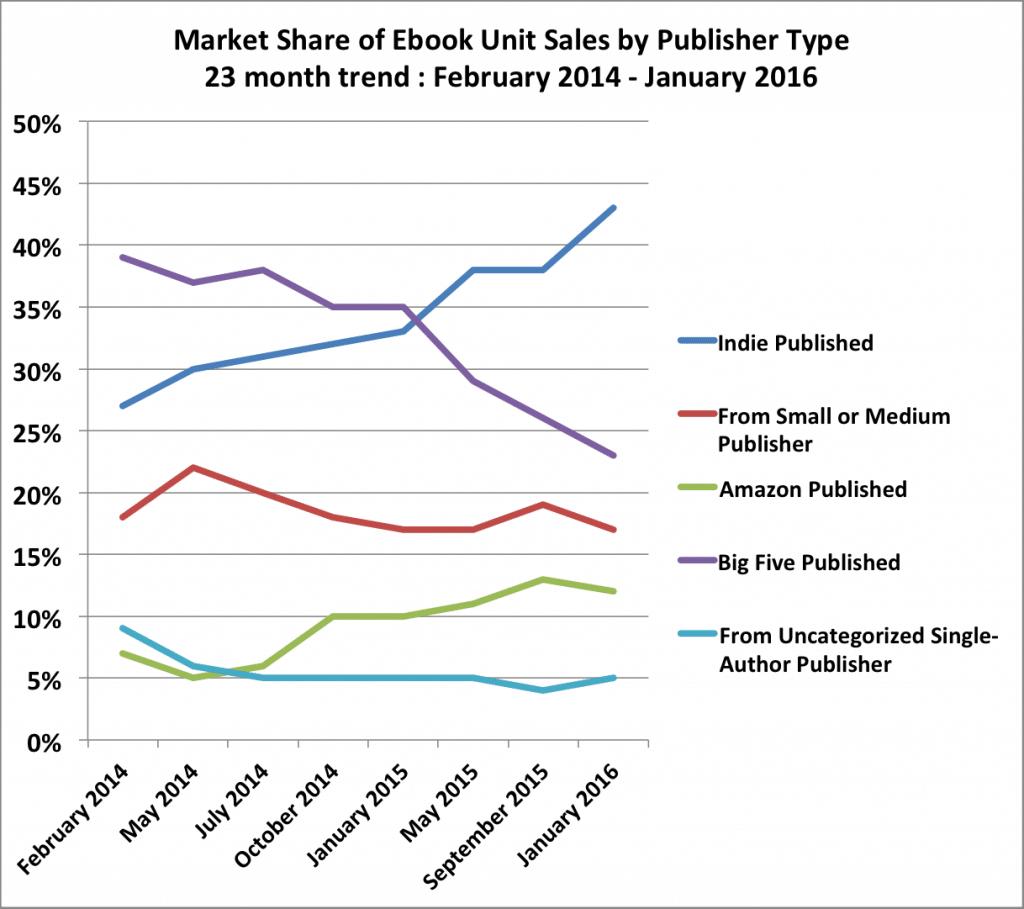 unit-sales-trend-20160110