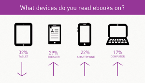 Canadians use ereaders