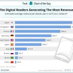 Japanese Readers Spend the Most Money on e-Books