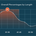 Books have decreased in page length over the last 7 years