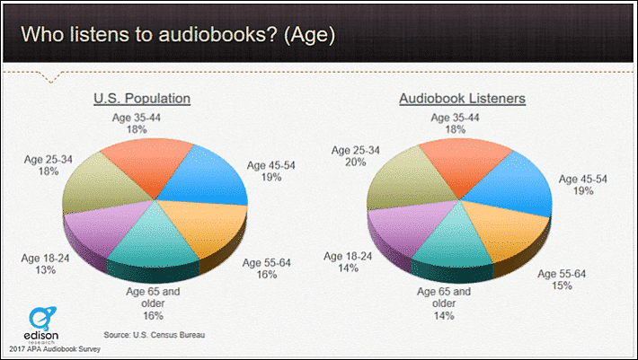 Global Audiobook Trends and Statistics for 2018