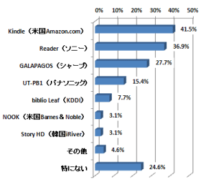 Recent Poll Shows eReader and eBook Footprint in Japan