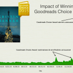 Using Book Awards to Drive Indie Author Sales