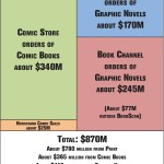 Digital Comic Industry Garnered $90 Million in Sales in 2013