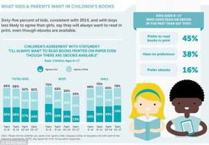 Kids love print, will they embrace eBooks later in life?