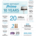 How Many Members does Amazon Prime Have?