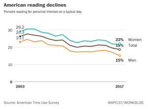 Reading books is on the decline