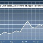 Smashwords iBookstore Sales Skyrocket over Christmas