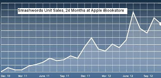 Apple two year
