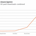 Developers Cashing in on the Amazon App Store