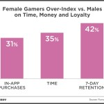Women Spending More Time and Money on Mobile Games