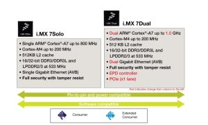 Freescale IMX 7 will start mass production in Q2 2016