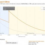 Amazon Rolls Out Beta of KDP Pricing Support