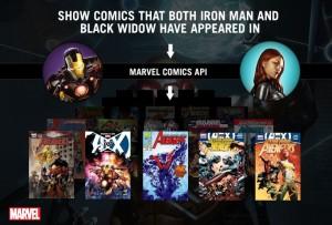 New Marvel Comics API Program Released