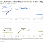 e-Reader ownership declines by 50%