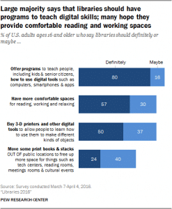 The Majority of Americans Think Libraries Are Important