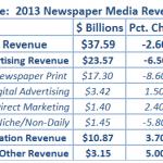 Newspaper Industry Revenue Falls in 2013