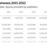 Major Publishers Experience Declining e-book Revenue in the UK
