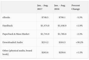 Audiobook Sales Increased 27.6% in August 2017