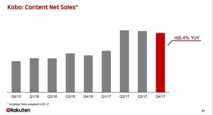 Kobo eBook Sales Increase by 60%