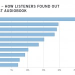 Digital Audiobook Usage on the Rise in Canada