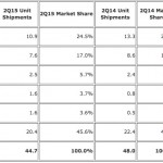 Tablet Market Continues to Decline but Apple Remains King