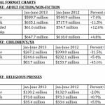 eBook Sales Experience Miniscule Gains in 2013