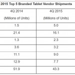 Amazon is Destroying the Tablet Market
