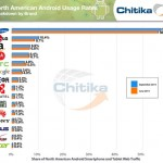 LG Starting to Gain in Battle for Android Market Share